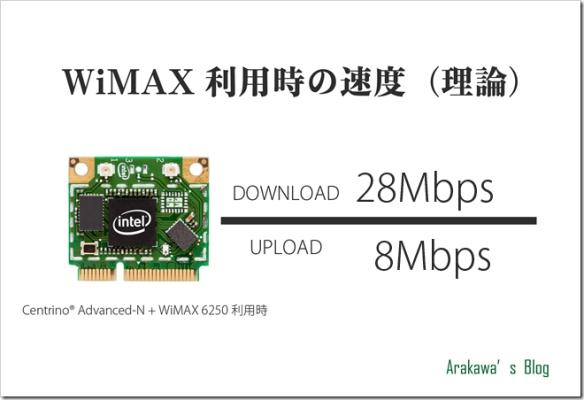 Centrino® Advanced-N   WiMAX 6250利用時の通信速度